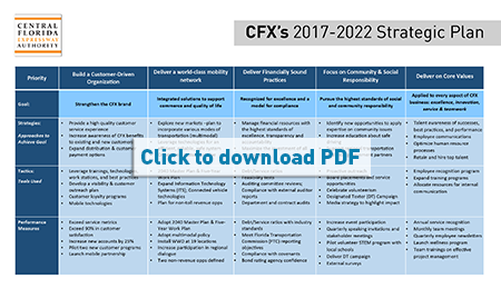 Other CFX Plans