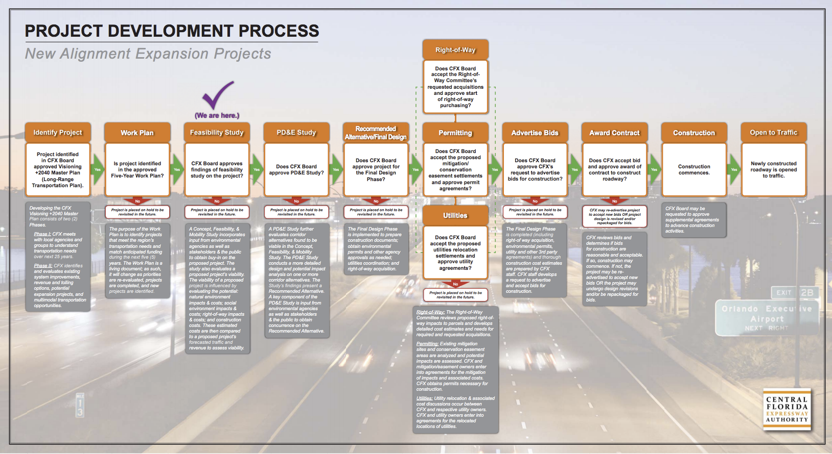 Central Florida Expressway Authority Project Development Process. Feasibility Study is highlighted to indicate the current step in the process.