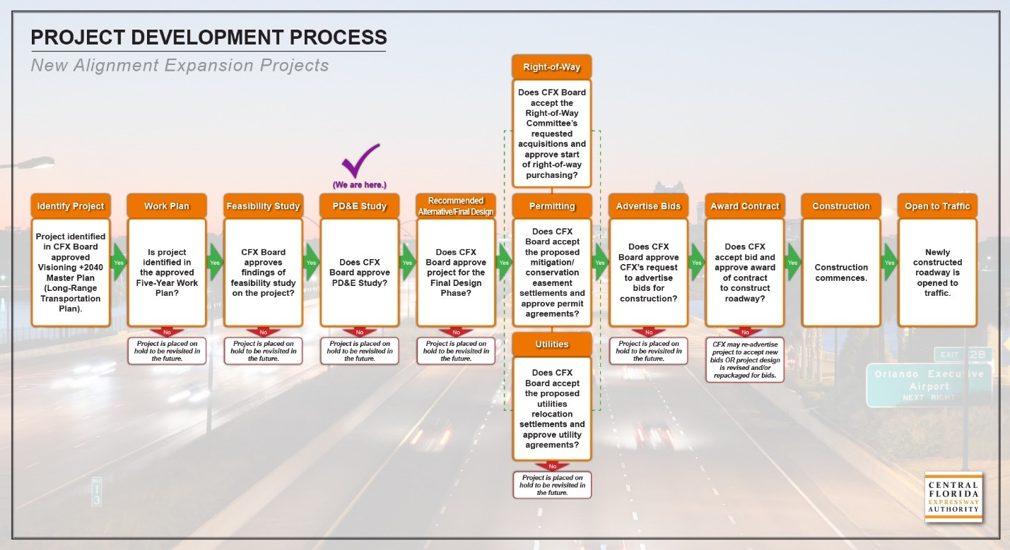 Central Florida Expressway Authority Project Development Process flowchart. Step labeled 'PD&E Study is selected'
