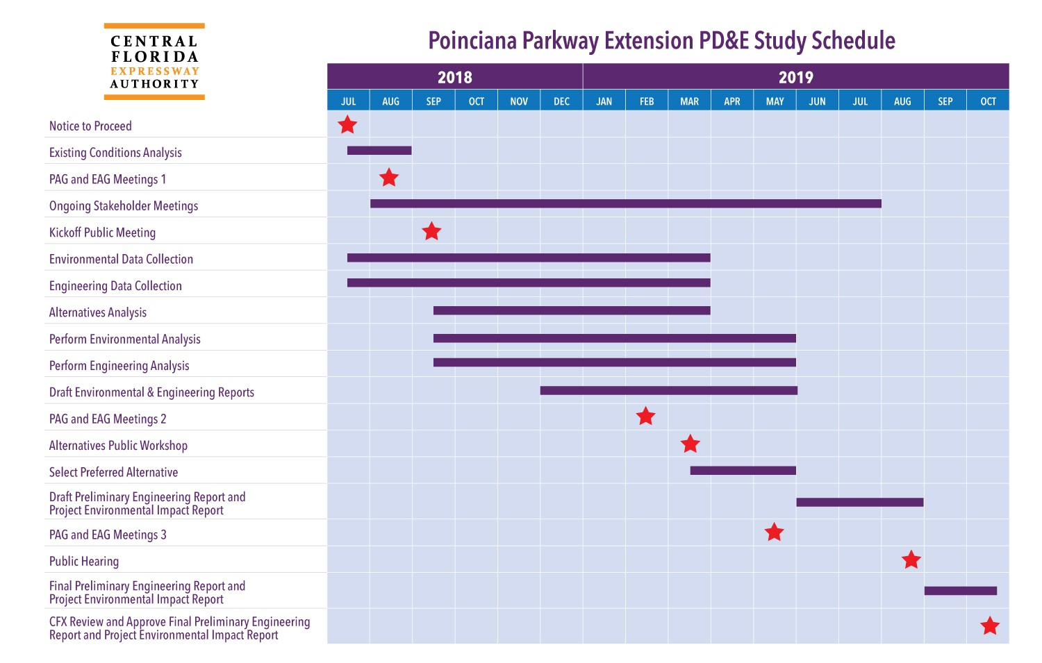 Poinciana Parkway Project Development and Environment (PD&E) Study