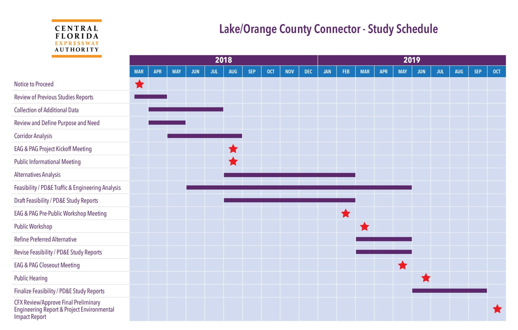Lake/Orange County Connector study schedule September 2019