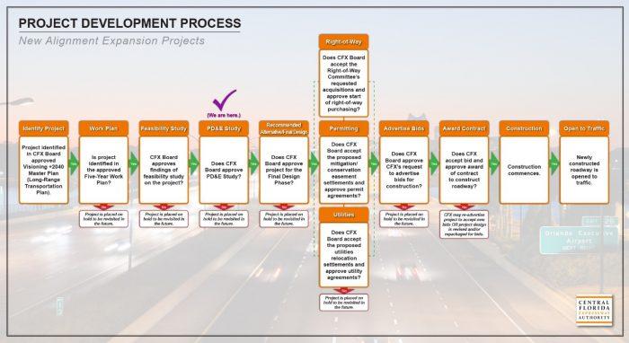 PDE-process-chart
