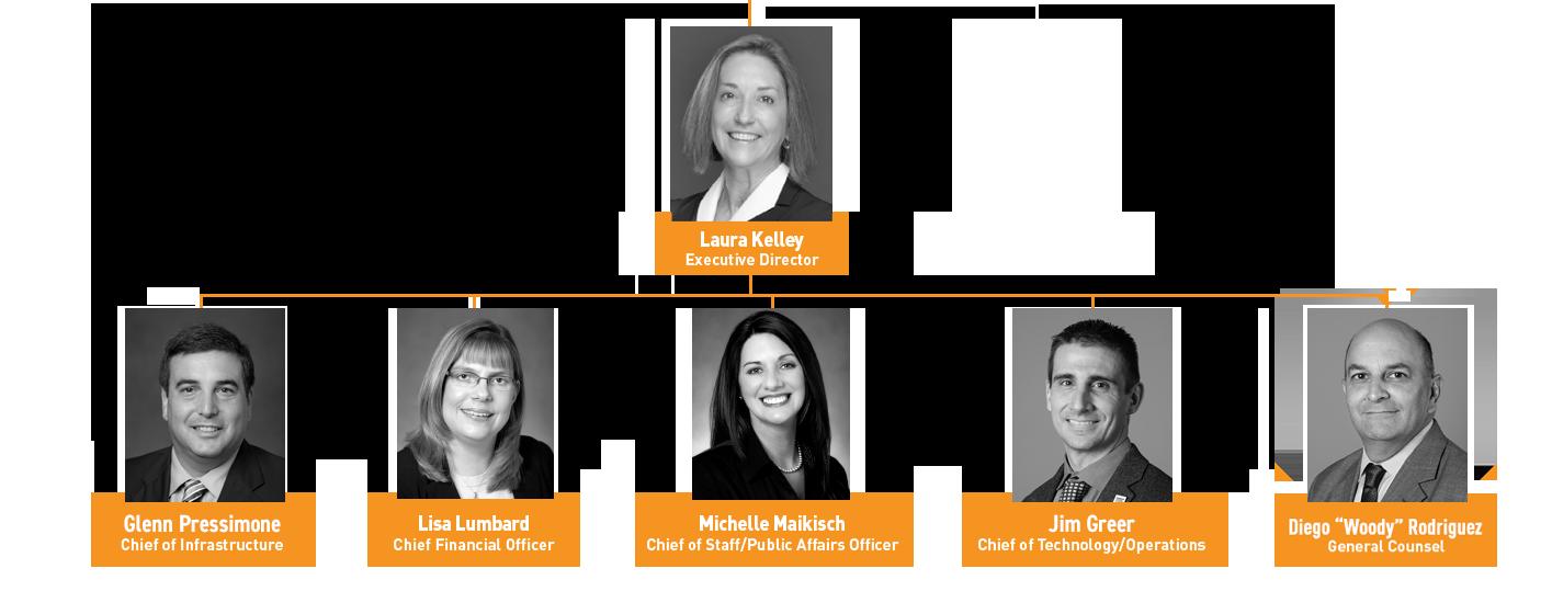 Organizational Chart: direct reports to Laura Kelley